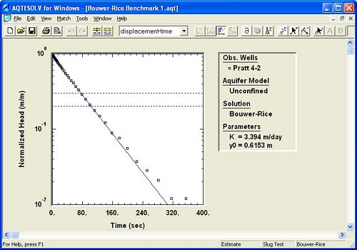 Slug test analysis for high-K aquifers