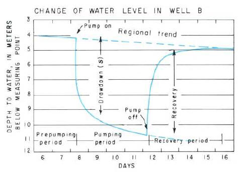 Removal of water-level trend from pumping test data
