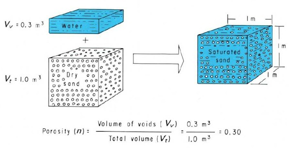 Void volume, total volume and porosity